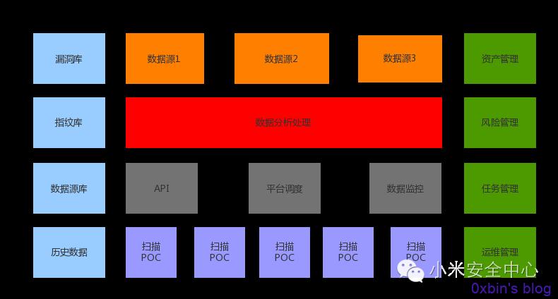 安全扫描自动化检测平台建设(Web黑盒下)