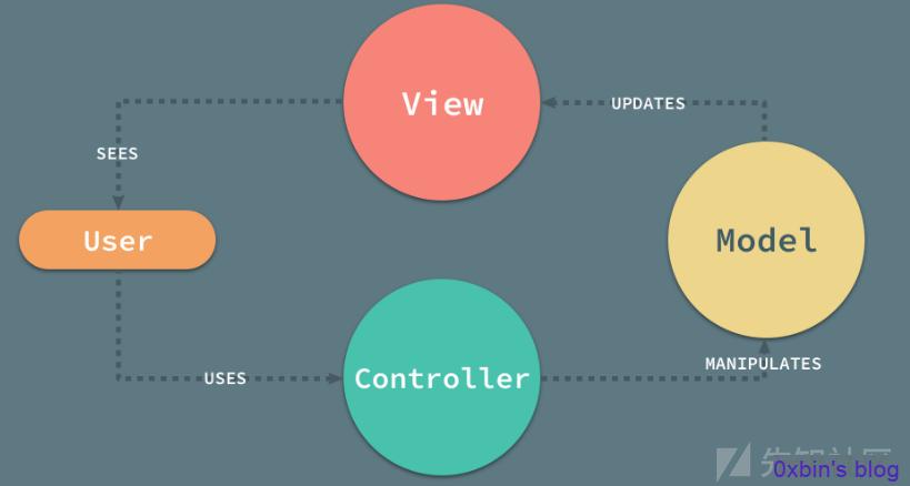 API 接口渗透测试