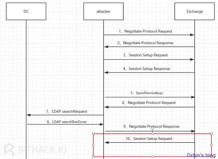Exchange向attacker发送Session Setup Request流程
