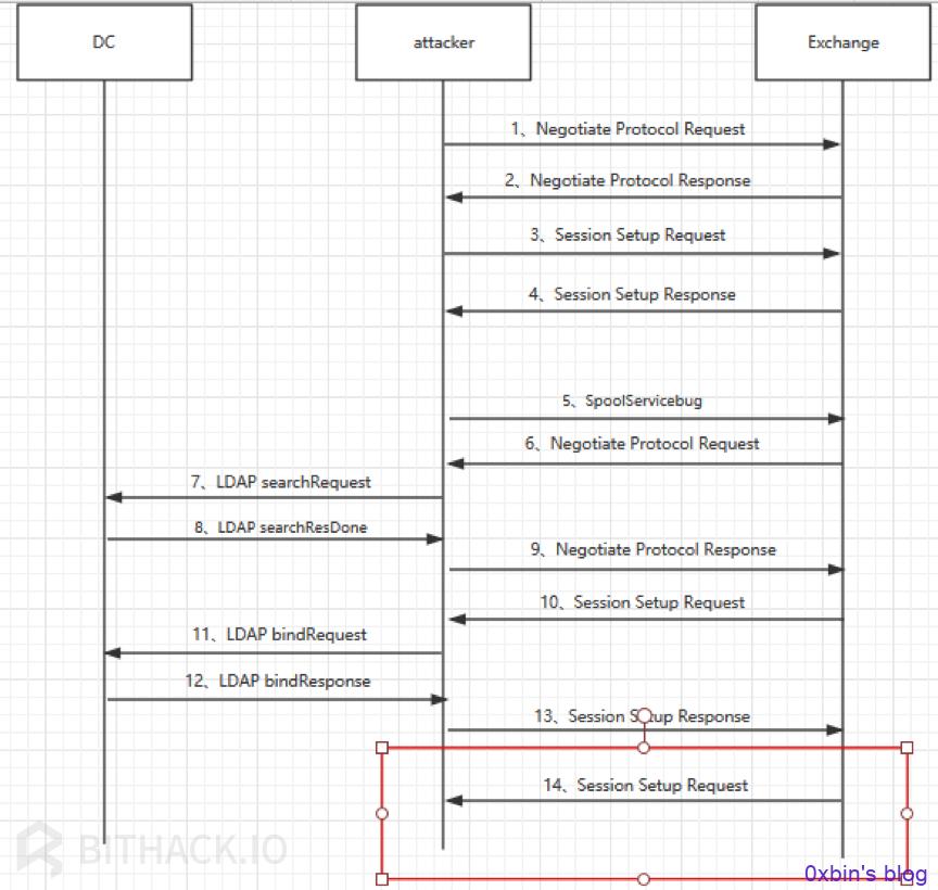 exchange向Attacker发送包含了身份验证请求的Session Setup Request流程