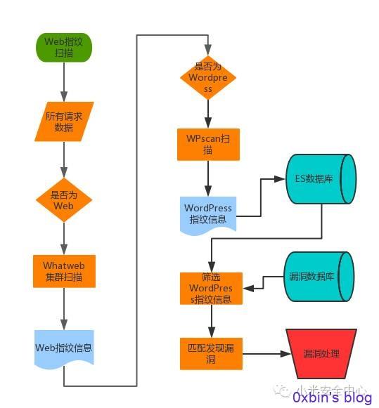 安全扫描自动化检测平台建设(Web黑盒中)