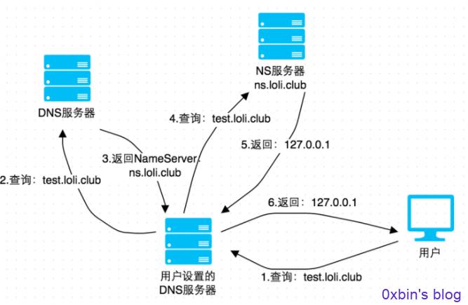 巧用DNSlog实现实现无回显注入